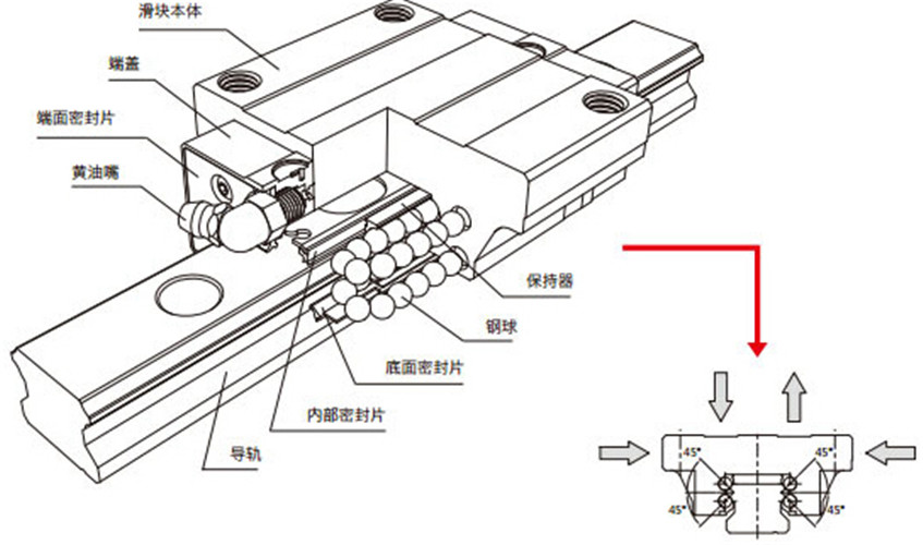 CSK导轨结构组成图纸