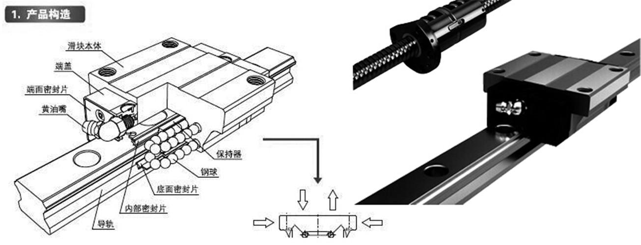 CSK直线导轨产品结构
